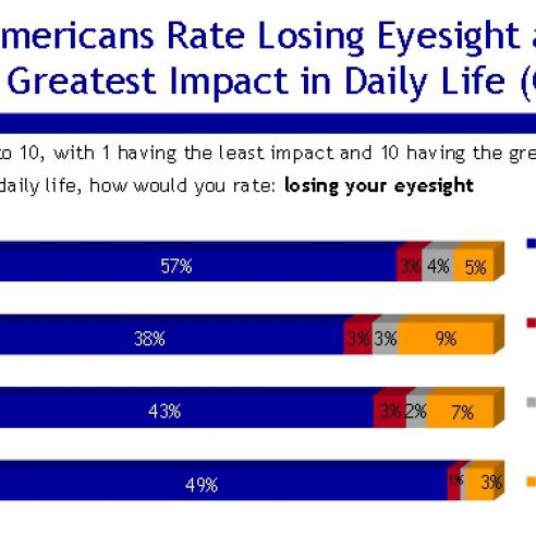 Eye Health Survey slide